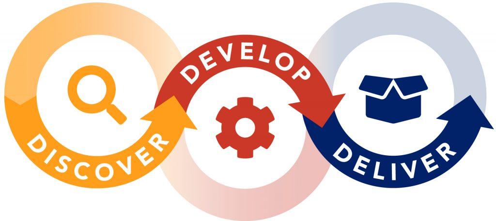 Model for Entrepreneurial Action logo. Discover, Develop, Deliver